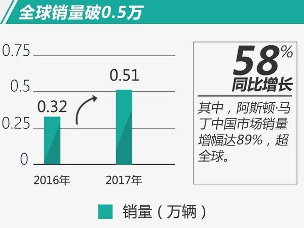 阿斯顿·马丁鸿运国际创九年来新高 中国鸿运国际大增89%-图2