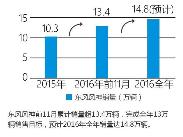 东风风神完成全年销量目标 再推6款新车-图2