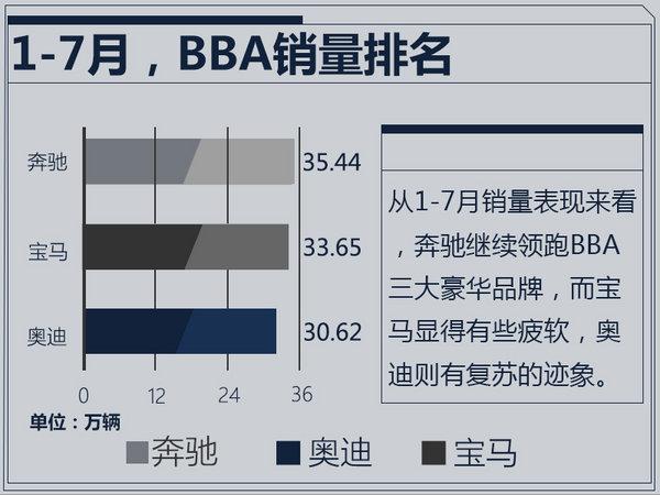 奔驰/宝马/奥迪1-7月销量出炉 排名悬念陡增-图1