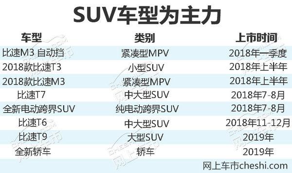 贾守平自曝:比速2018年计划推出8款全新SUV-图1