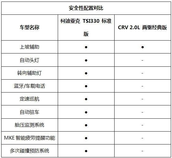 CRV和性价比之王柯迪亚克对比哪个好-图8