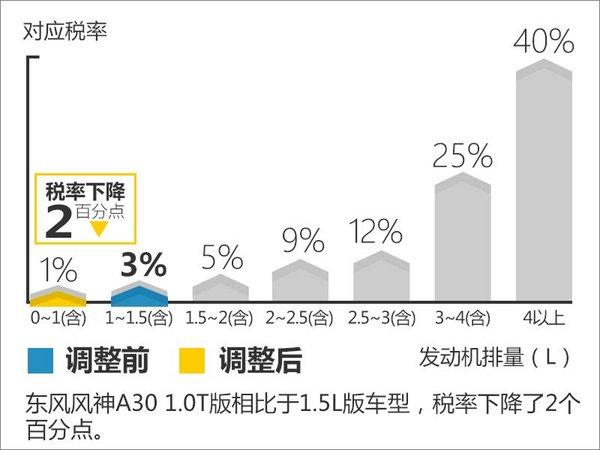 东风风神A30将换搭1.0T发动机  售价下降-图4
