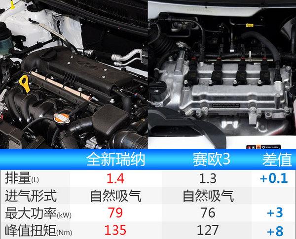 北京现代全新瑞纳正式发布 竞争赛欧3-图9