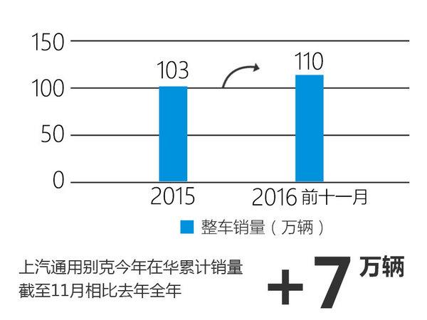 别克截至11月销量破110万 已超去年全年-图1