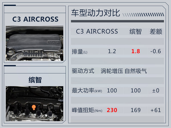 雪铁龙全新小型SUV将入华国产 竞争本田缤智-图2