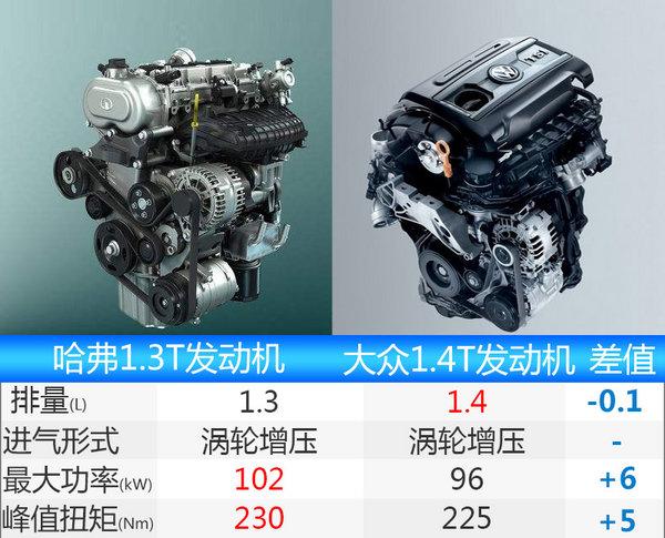 哈弗新SUV-H4搭1.3T发动机 百公里油耗6.9L-图3