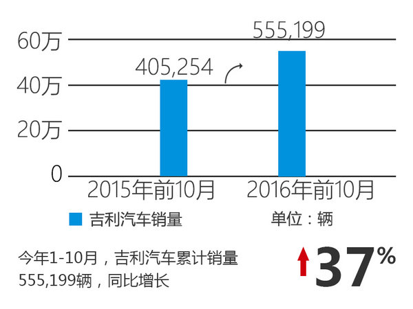 吉利汽车销量同比大涨 多家4S店将开业-图2