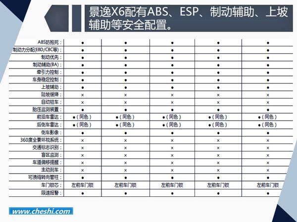 东风风行景逸X6配置曝光  两种动力/7座布局-图2