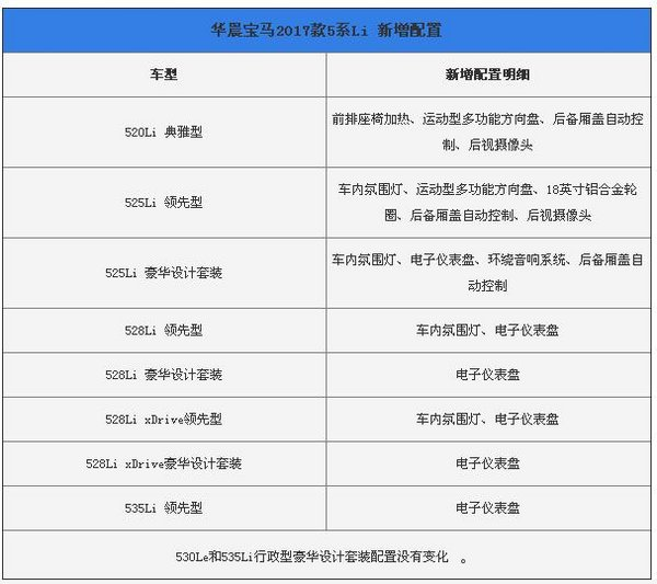 2017款宝马5系新增配置 降价过万5系价格-图3