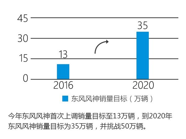 东风风神推3款旗舰车型 竞争广汽传祺-图-图2