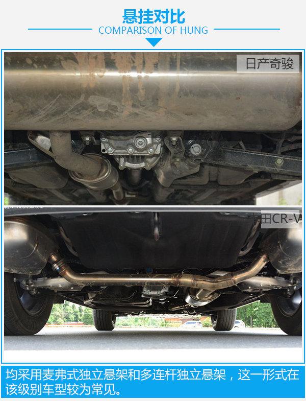 日系爆款紧凑型SUV  日产奇骏对比本田CR-V-图2