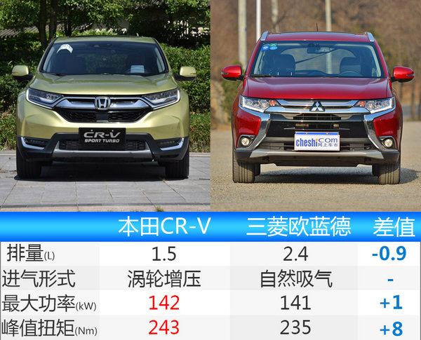 东风本田全新CR-V正式上市 18.58-23.88万元-图8