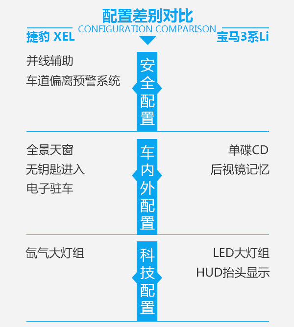 捷豹XEL加长之后,能PK的过老道的宝马3系Li吗?-图6