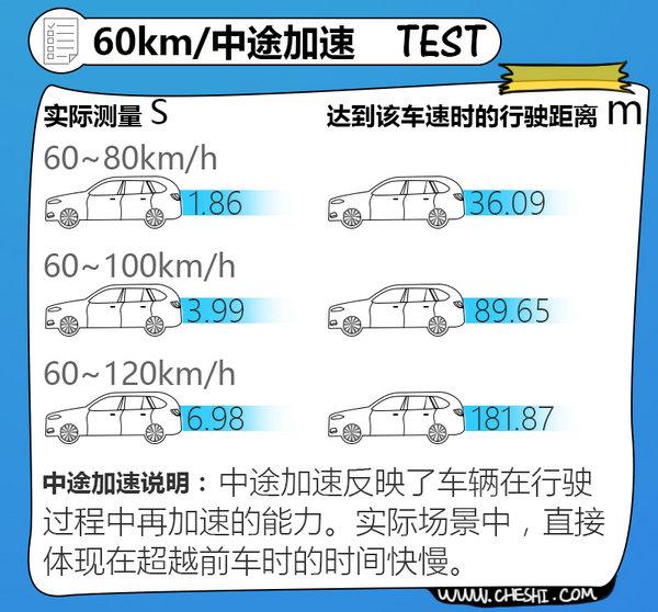 油耗低/制动性能出众 清华大学测试新款奥迪A3-图2
