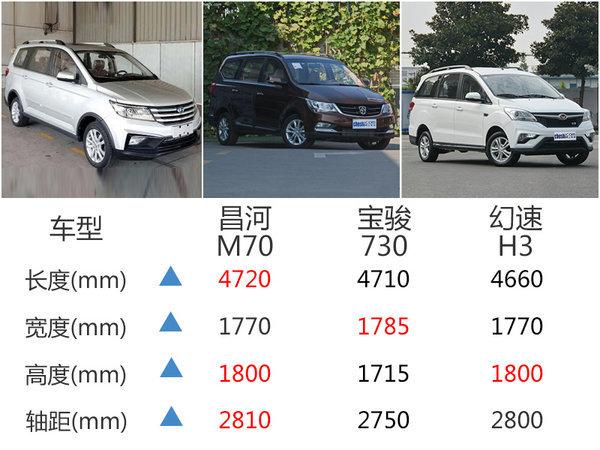 昌河MPV-M70正式上市 售价XX起-图9
