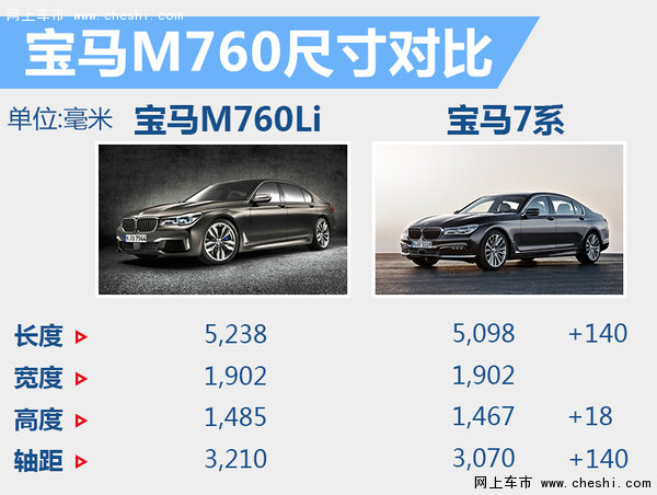 奔驰E级等六款新车将加长 北京车展亮相-图6
