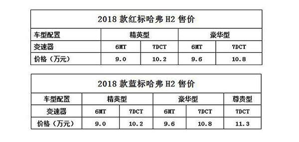 潮动新生 2018款哈弗H2焕新上市-图2