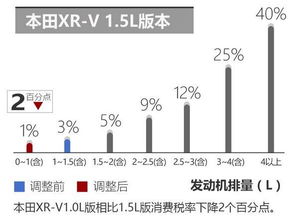 东本XR-V将换搭小排量引擎 售价将下降-图3