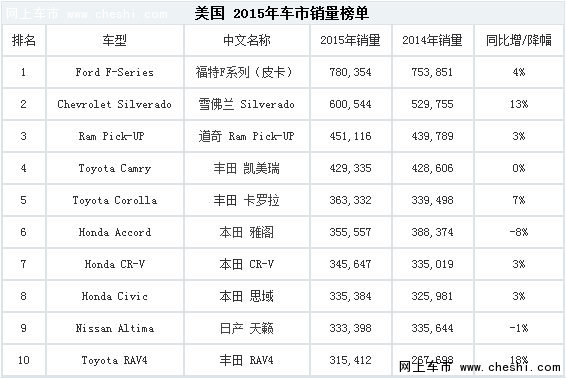 日系车成为全球畅销车销量主力军-图3