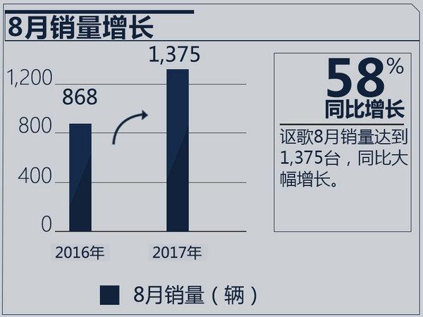 讴歌前8月在华销售近9千辆 同比猛增271.4%-图2