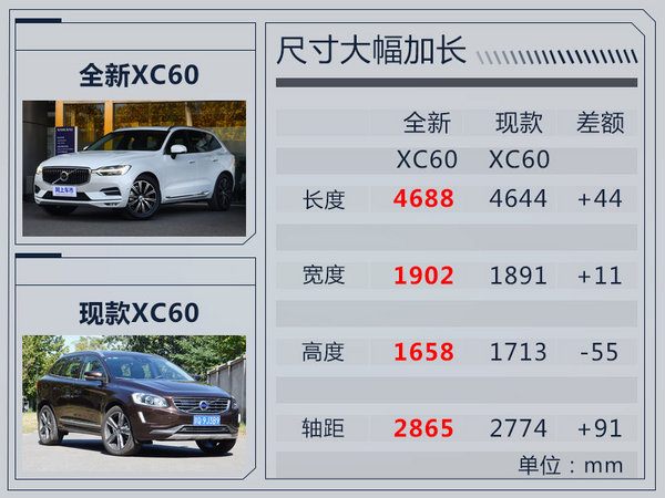 沃尔沃全新XC60开放预定 预售38万起/12月20日上市-图12