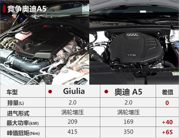 阿尔法罗密欧Giulia将上市 推出5款车型-图2