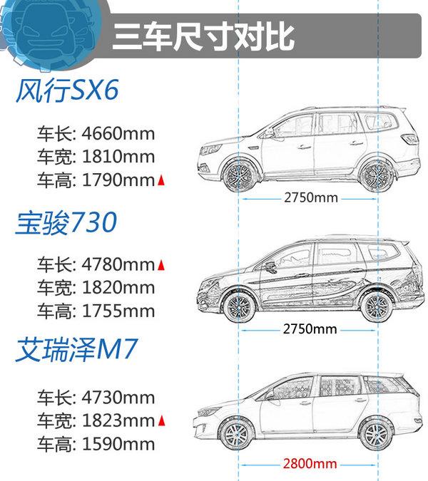 不到九万你买谁 SX6/宝骏730/艾瑞泽M7-图3