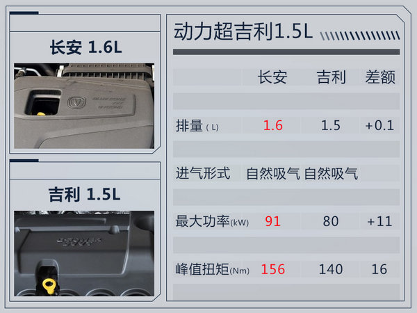 长安逸动DT搭1.0T涡轮增压发动机 动力超1.5L-图5
