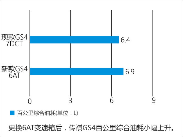 广汽传祺GS4换6AT变速箱 油耗小幅上升-图3