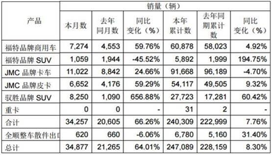 江铃皮卡11月销量同比增长六成-图2