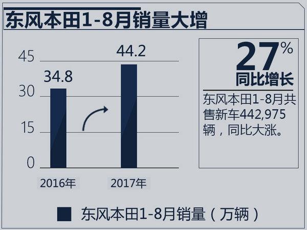 东风本田1-8月销量增27% 3款车型月售破万辆-图2
