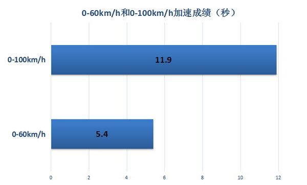 动力和经济性让人满意 试驾评测思域180TURBO-图8