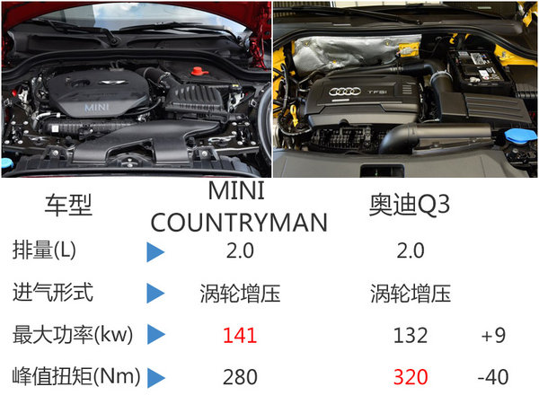 MINI换代SUV车展正式首发 竞争奥迪Q3-图5