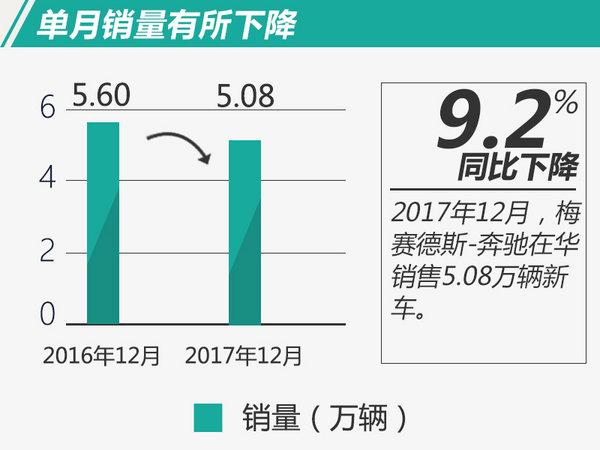 全年首破61万辆!奔驰2017年在华销量大涨25%-图1