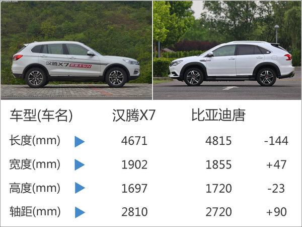 汉腾汽车将增混动版车型 对手瞄准比亚迪-图1