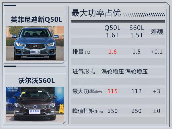英菲尼迪新Q50L搭小排量1.6T 竞争沃尔沃S60L-图1