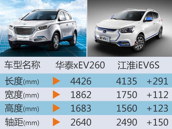 华泰电动SUV-30日上市 续航超江淮iEV6S-图5