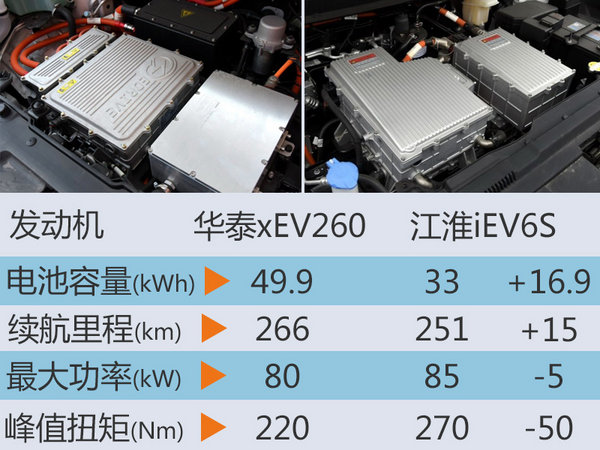 华泰电动SUV-30日上市 续航超江淮iEV6S-图4