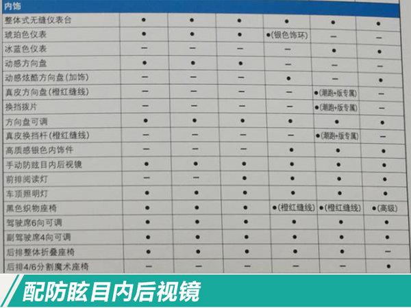 上市倒计时3天 广汽本田新款飞度涨价0.12万元-图3