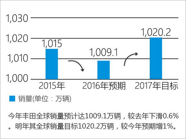 丰田全球销量下滑 中国市场大增10%-图-图1