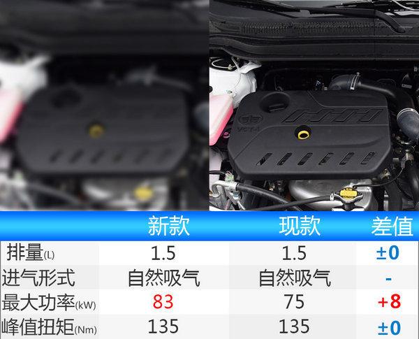 新骏派D60详细配置曝光-六款车型/两种动力-图5