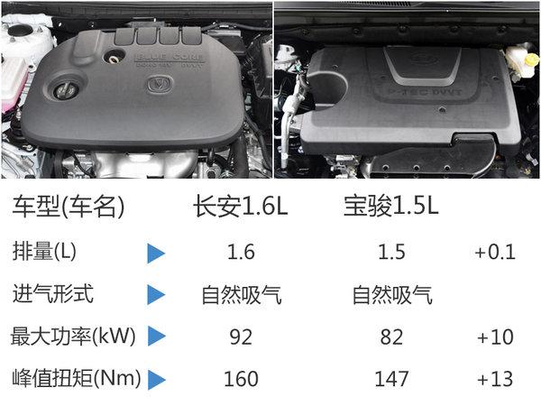 长安首款MPV搭1.6L发动机 竞争宝骏730-图3