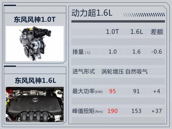 东风风神1.0T发动机即将投产 5款车型将搭载-图2