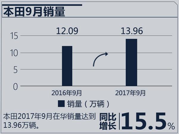 双双突破百万大关!本田/日产让丰田压力山大-图5