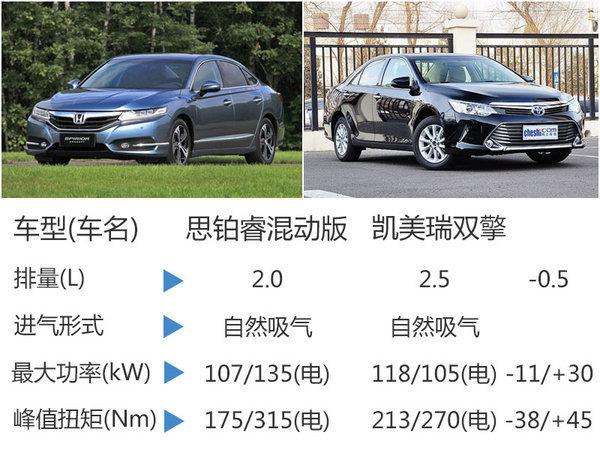 本田思铂睿混动下月上市 4S店已接受预定-图3