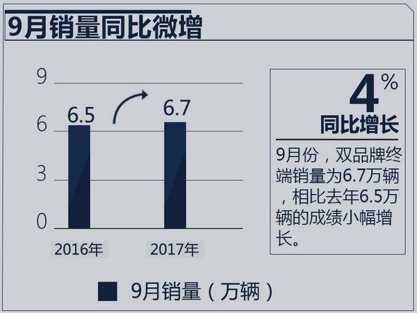 广汽本田1-9月销量突破51万 同比大增10.7%-图3
