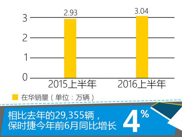 保时捷上半年在华销量微增 将推3款新车-图4