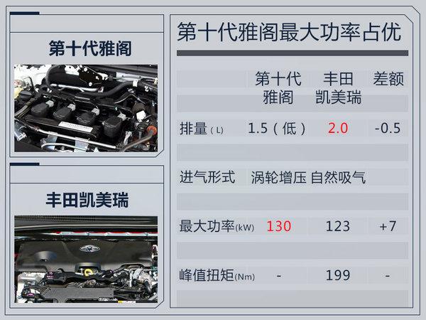 广汽本田新雅阁外观大改 换搭1.5T小排量发动机-图2