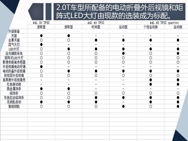 奥迪新款A4L参配曝光 首推1.4T车型/售价大降-图1