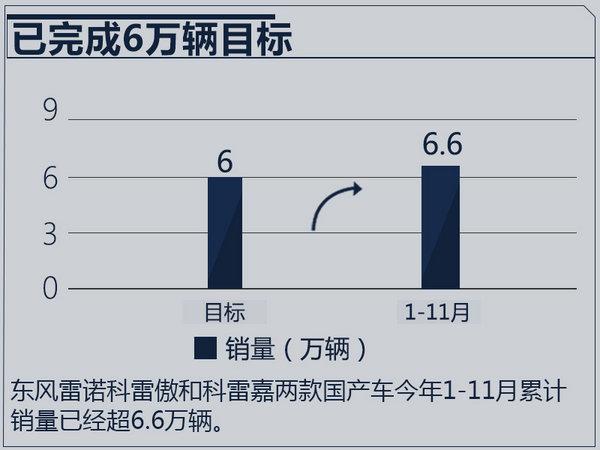 东风雷诺1-11月销量超6.6万辆 将挑战7万目标-图2